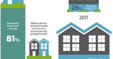 Moving to medium-density - BRANZ