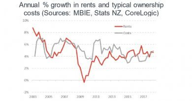 Rents haven't been outpacing property costs or people's wages.